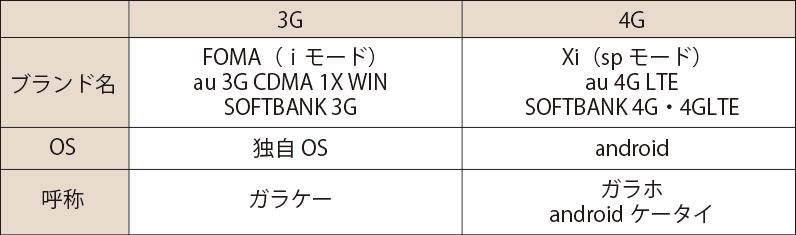 3Gガラケーと4Gガラケーの違い